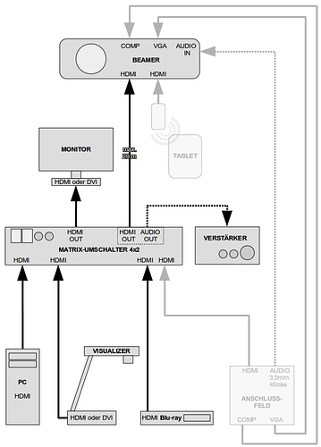 Kabelmanagement_Klassenzimmer_HDMI